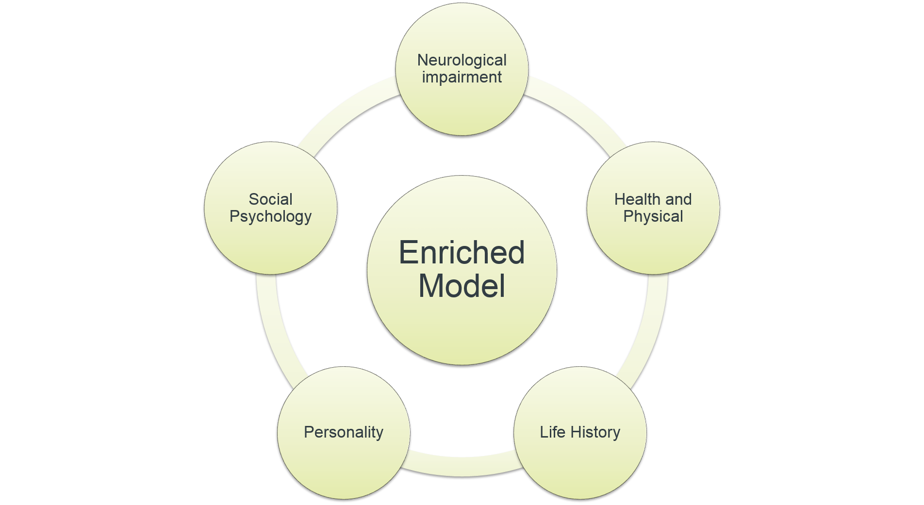 care models for dementia Comfort care for people with dementia: the beatitudes campus model  models for dementia care are  people with dementia: the beatitudes campus.